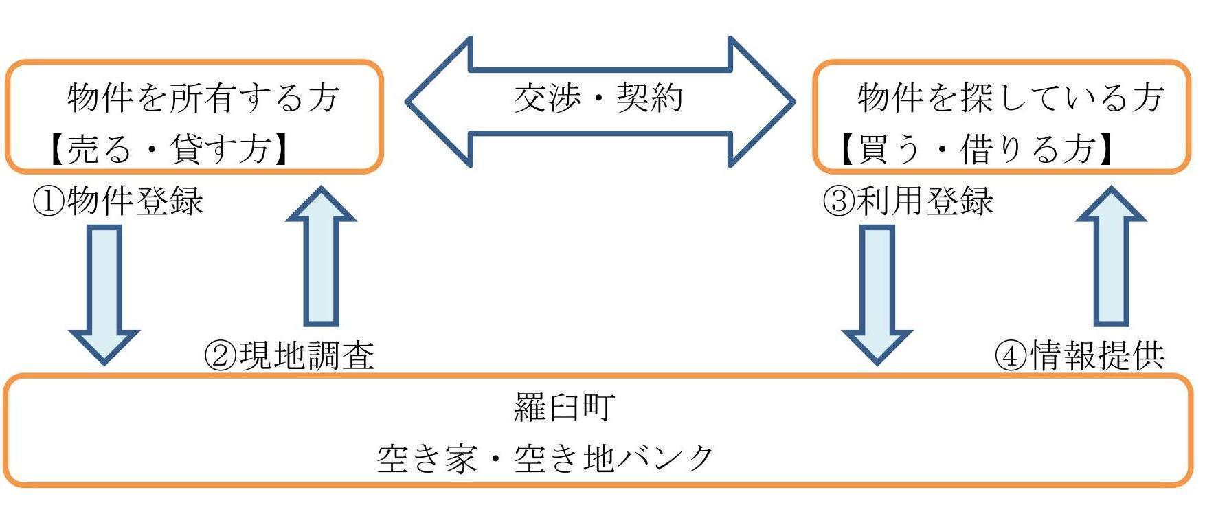 1空き家・空き地バンク制度の実施について 画像2.jpg